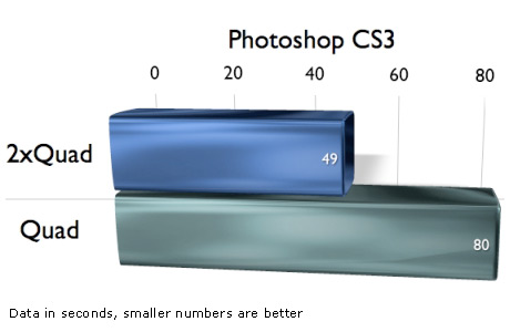 Photoshop on Mac Pro with 8 cores